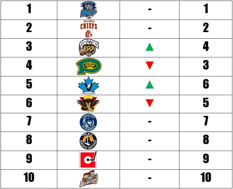 week-21-power-rankings